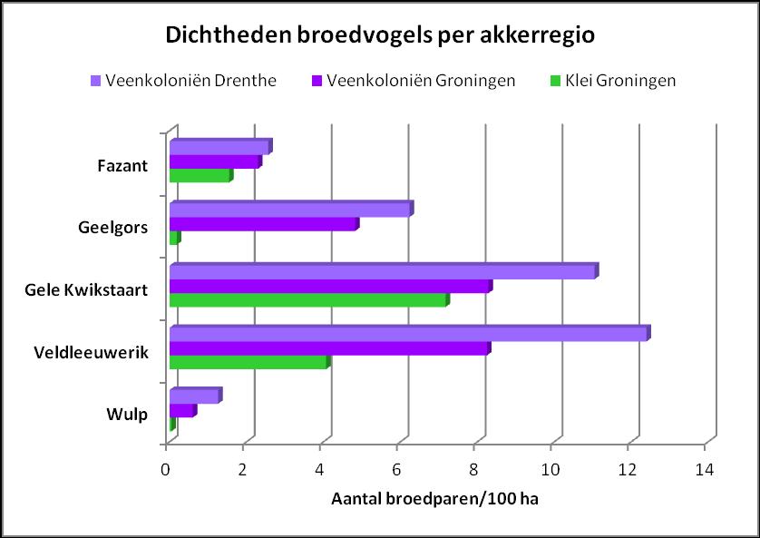 Dichtheden van kenmerkende broedvogels in akkergebieden (figuur: Werkgroep Grauwe Kiekendief)