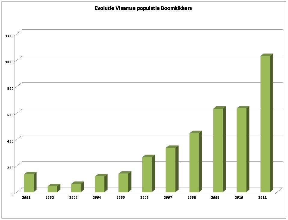 Evolutie van de Vlaamse populatie Boomkikker. Voorlopige tellingen in 2012 doen verhopen dat een nieuw recordaantal in de maak is.
