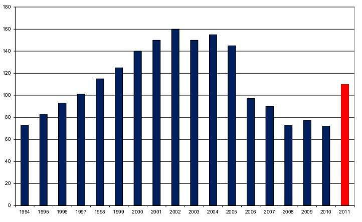Overzicht van het aantal Vlaamse broedkoppels van de Bruine Kiekendief (bron: databank Bijzondere Broedvogels, INBO)