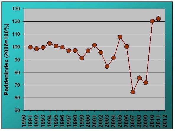 De paddenindex werd berekend op basis van 691.896 Gewone Padden die de voorbije jaren op 57 grotere overzetacties werden geregistreerd (bron: Natuurpunt Studie)