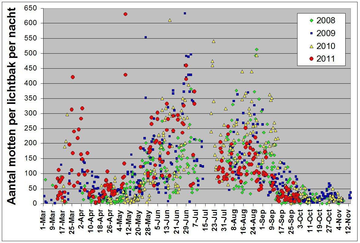 Seizoenverloop van de aantallen nachtvlinders per nacht per lichtval in een tuin de afgelopen 4 jaar (grafiek: Marc Herremans)